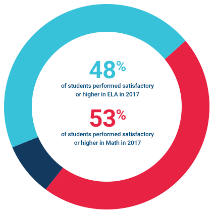 48% of students performed satisfactory or higher in ELA in 2017; 53% of students performed satisfactory or higher in Math in 2017