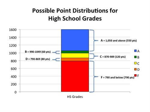 High school grades: What about the formula?