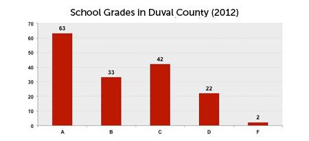 District Data School Grades 2012. All high schools ...