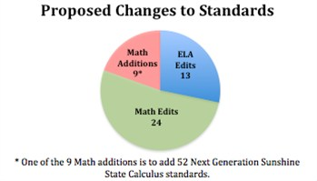 Proposed Changes to Standards
