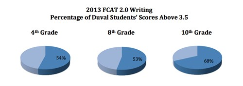 2013 FCAT 2.0 Writing